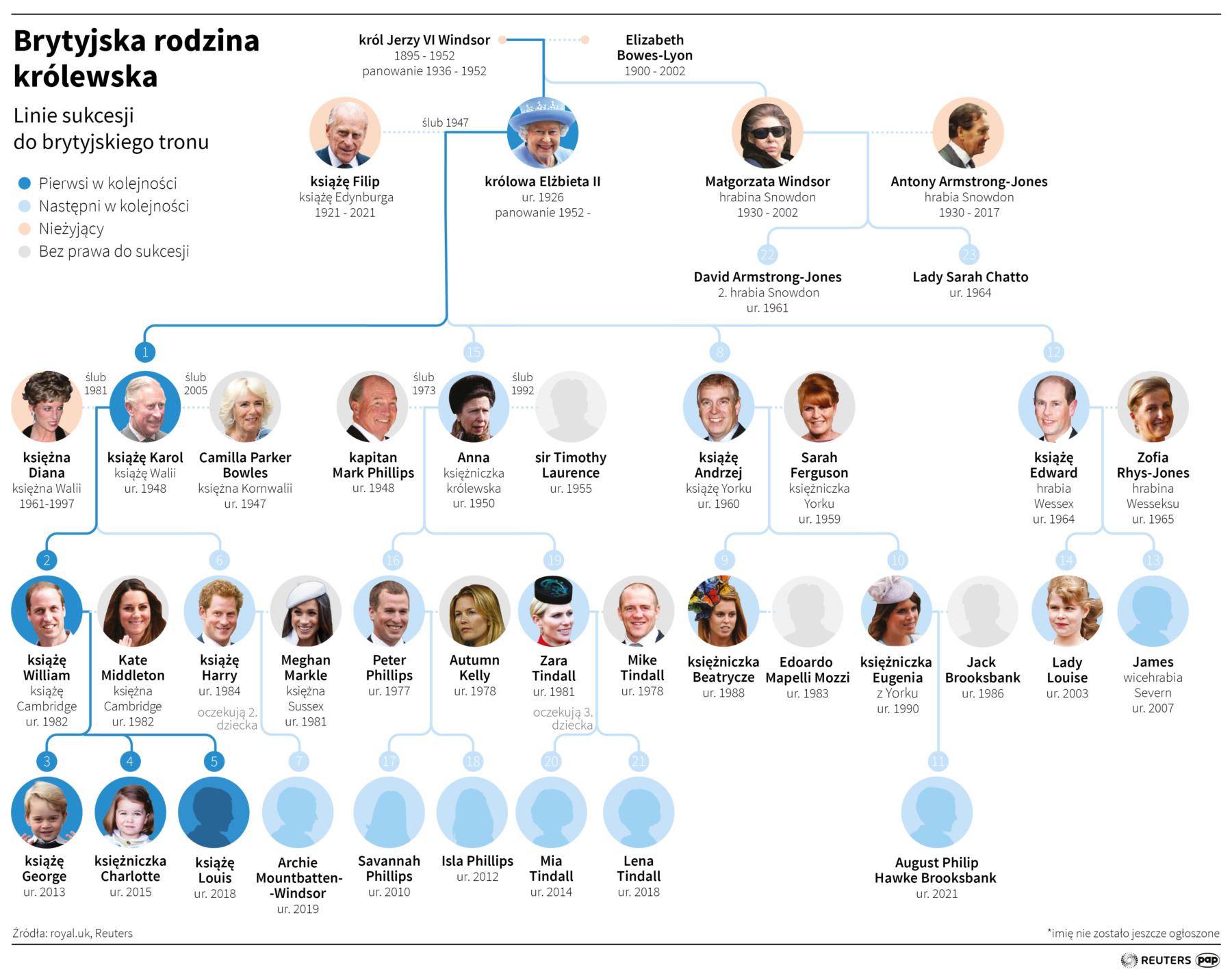 linie do brytyjskiego tronu